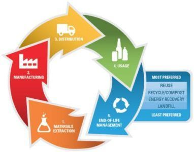 Circular Economy lifecycle