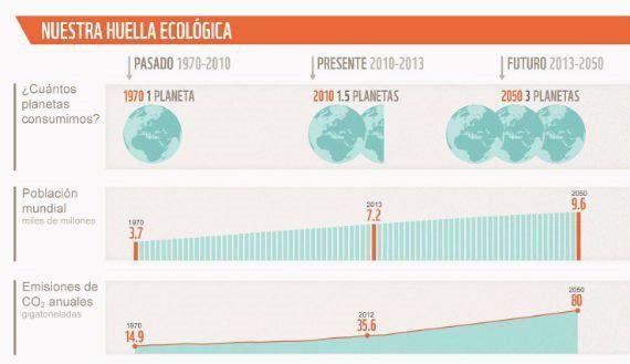 Gráfico huella ecológica