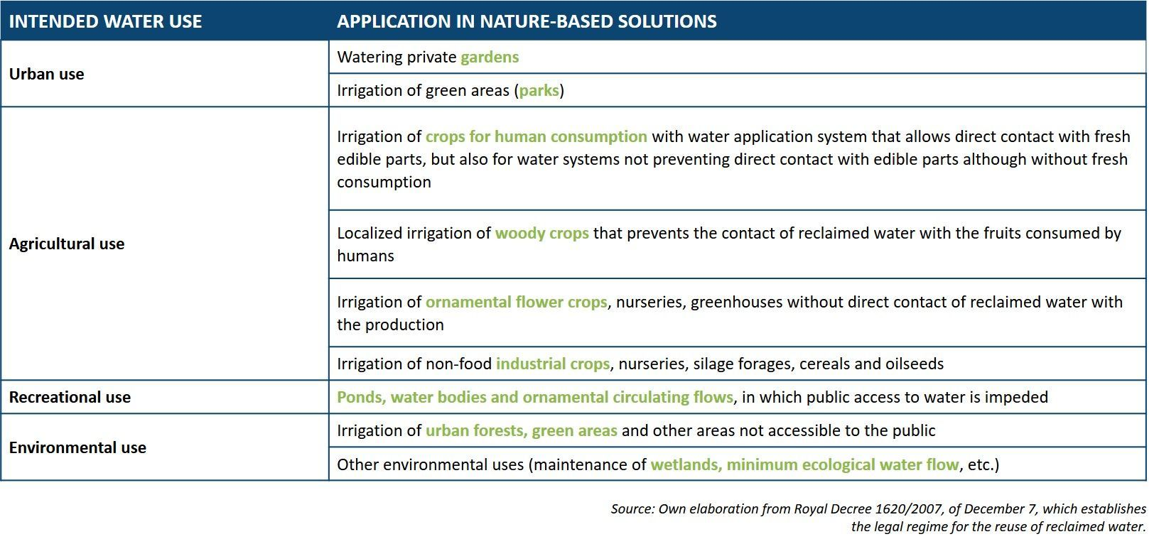 Table of uses of reclaimed water and application in nature-based solutions