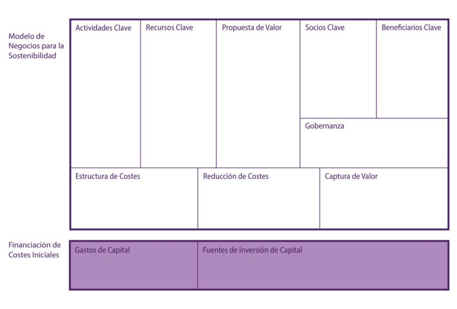 Business Model Canvas for SbN